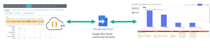 Google Data Studio Community Connector Architecture